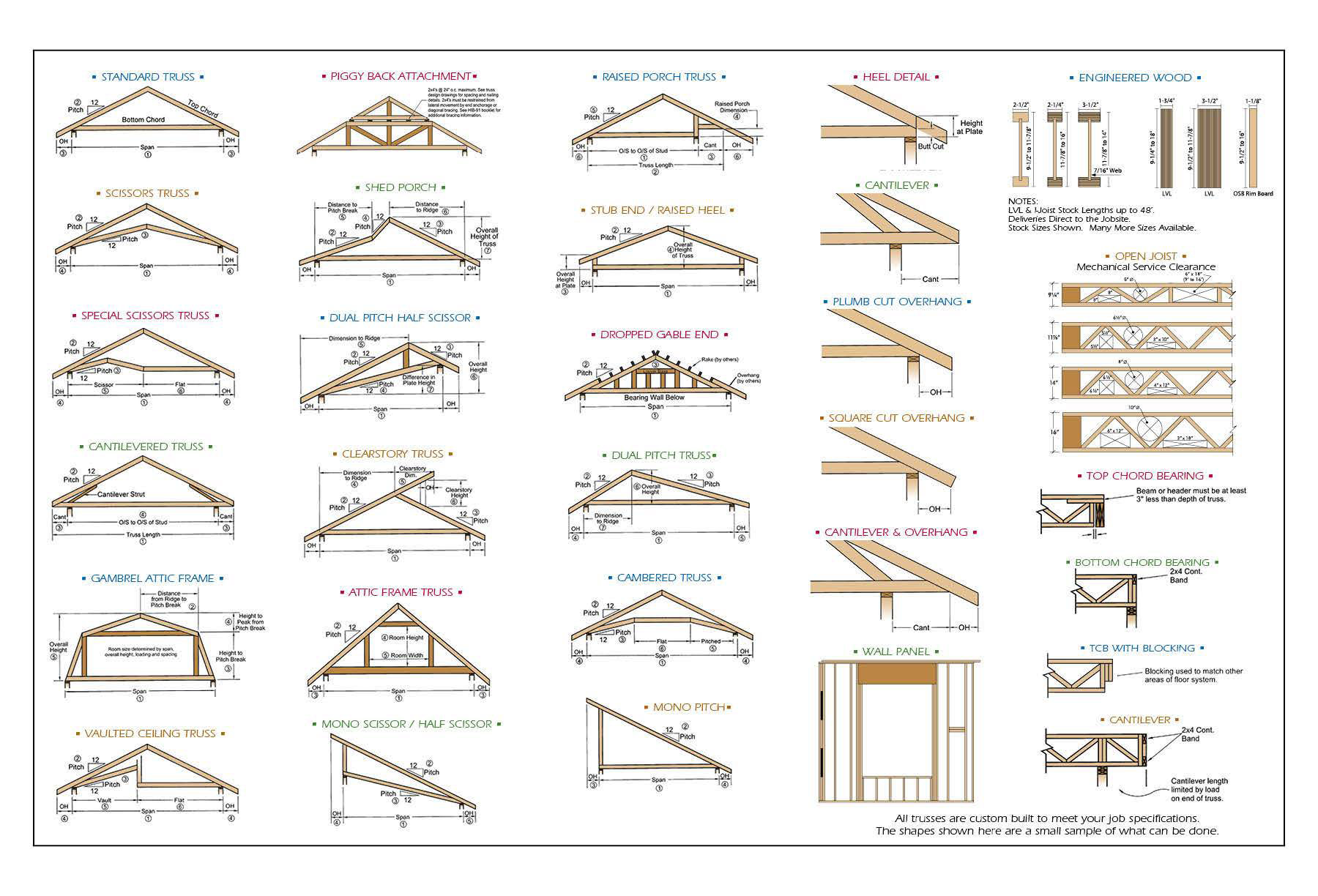 Vaulted Ceiling Truss Www Energywarden Net